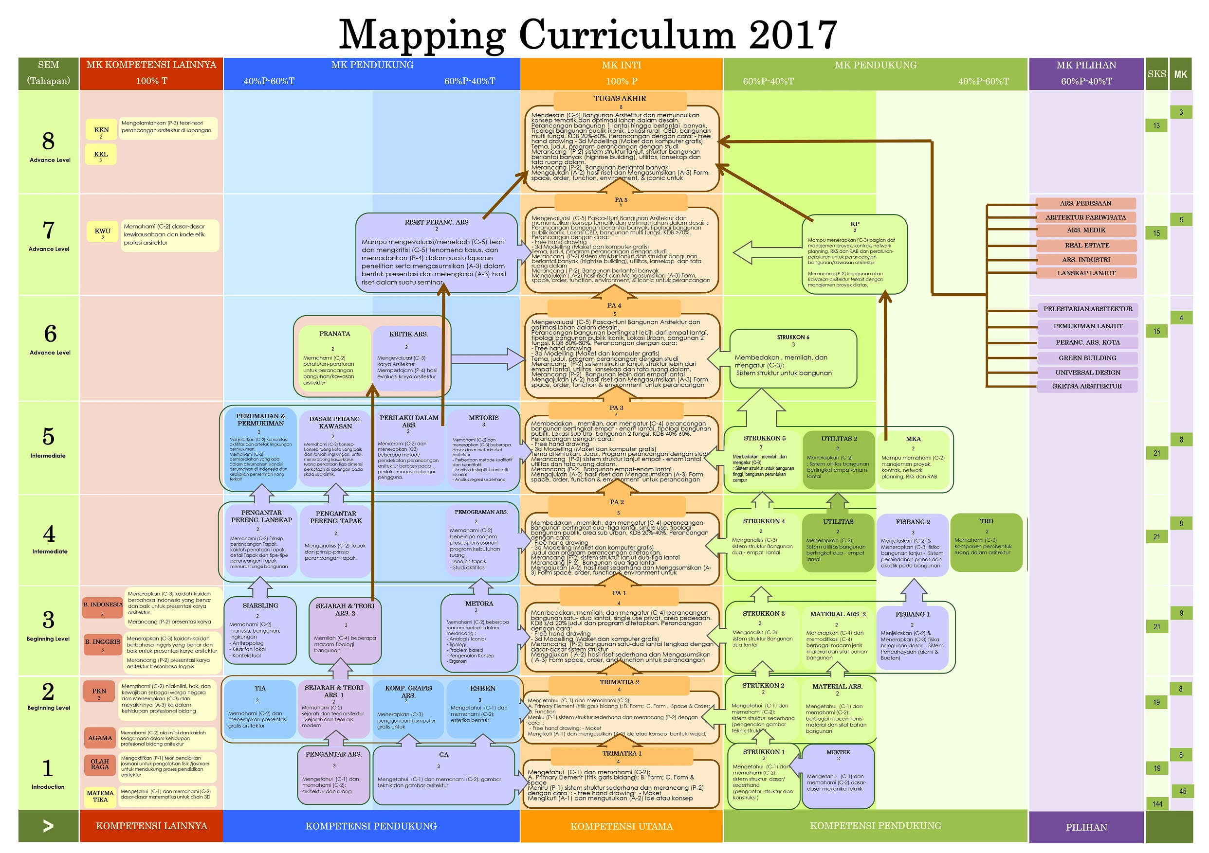 MAPPING CURICULUM 2017